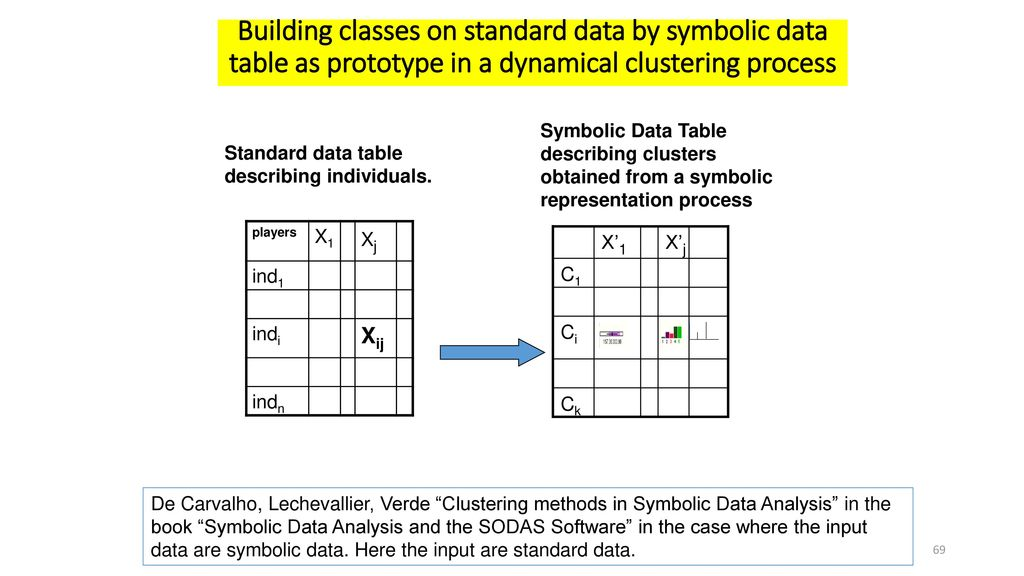 Thinking By Classes In Data Science Big And Complex Data Ppt Download