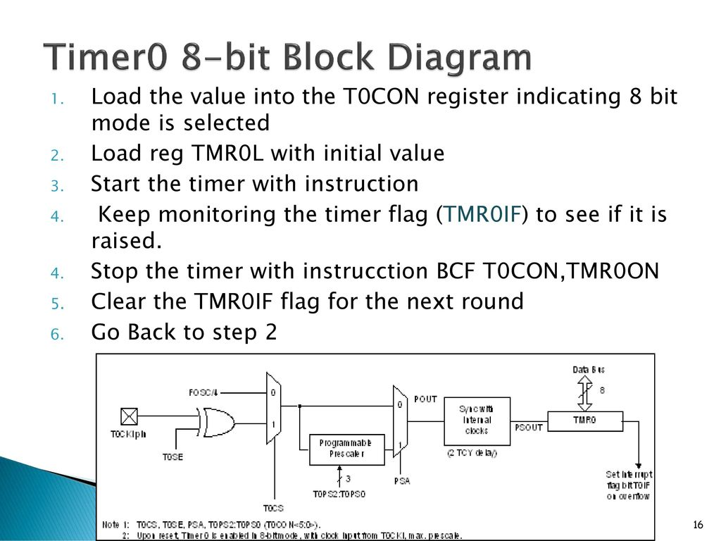 16 Timer0 8-bit Block Diagram