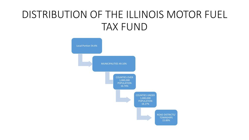 DISTRIBUTION OF THE ILLINOIS MOTOR FUEL TAX FUND
