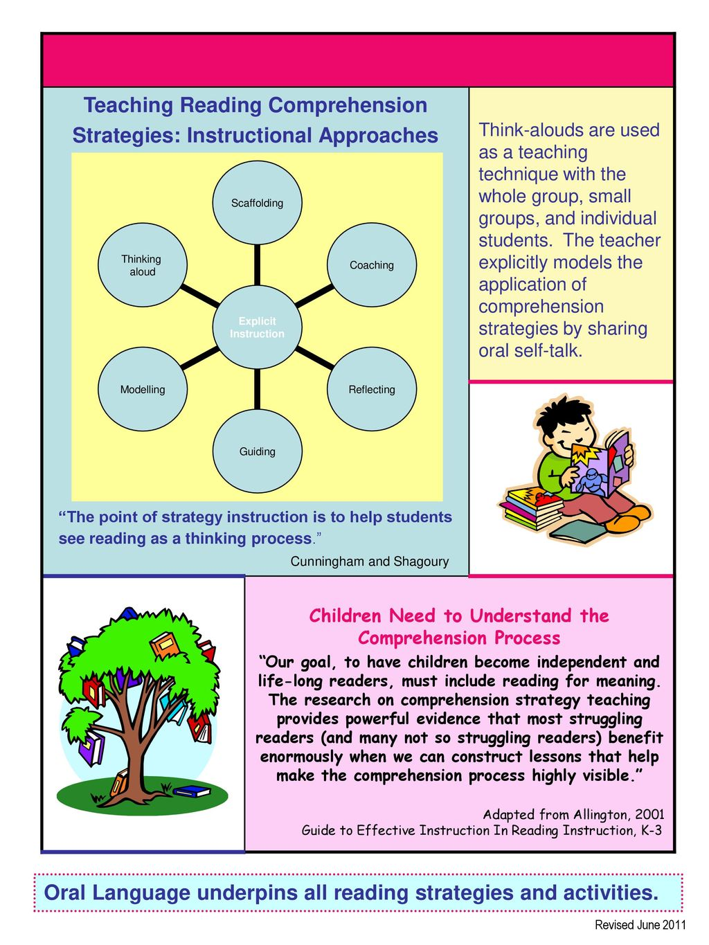 Oral Language Underpins All Reading Strategies And Activities Ppt