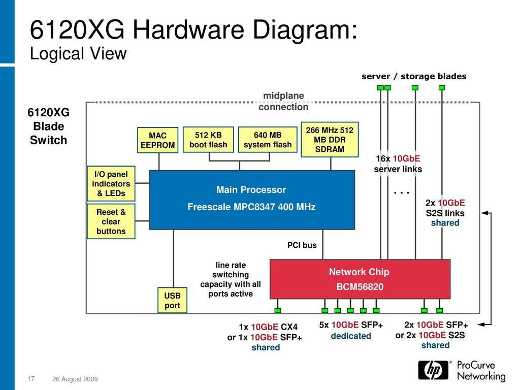 HP ProCurve 6120 Blade Switch Series - ppt download