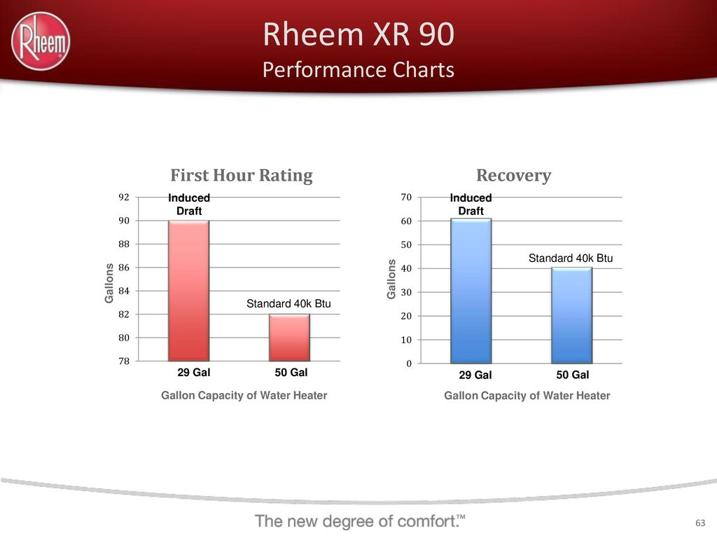 Rheem Residential Water Heating Professional Product Line - ppt download