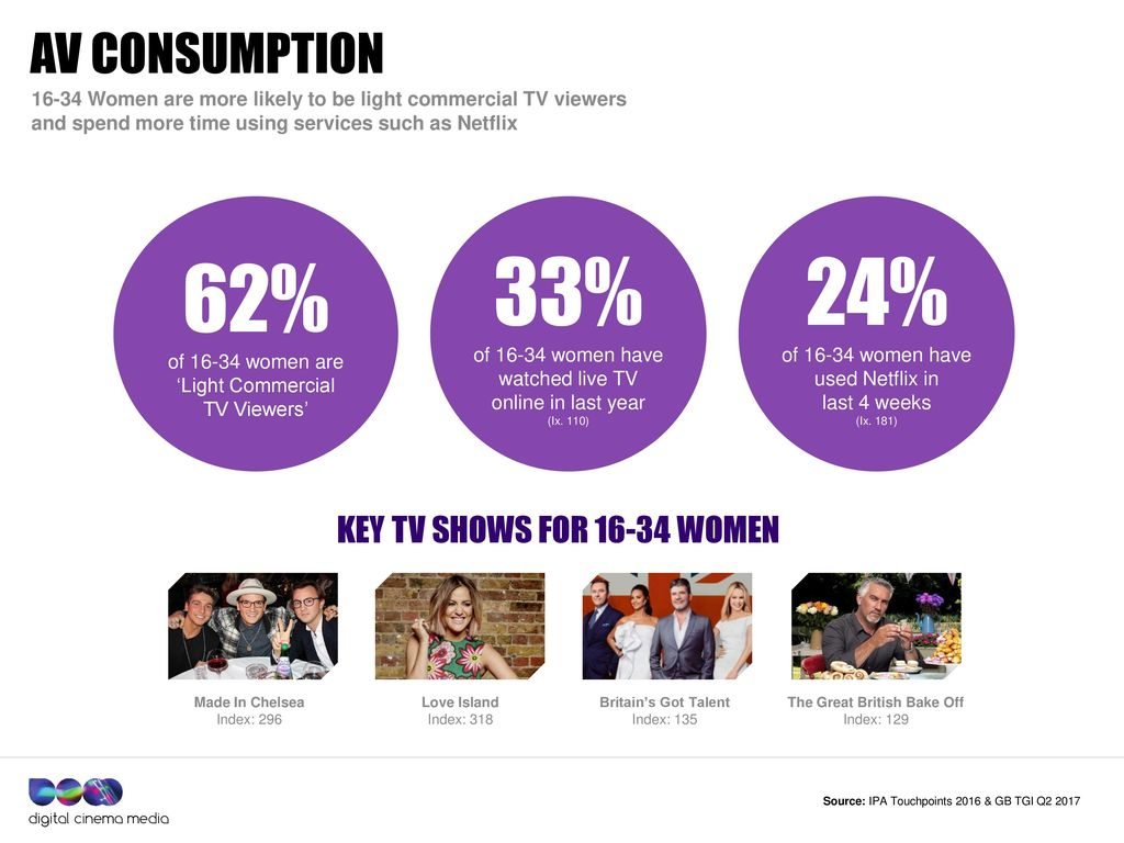 Dcm audience insights women  - ppt download