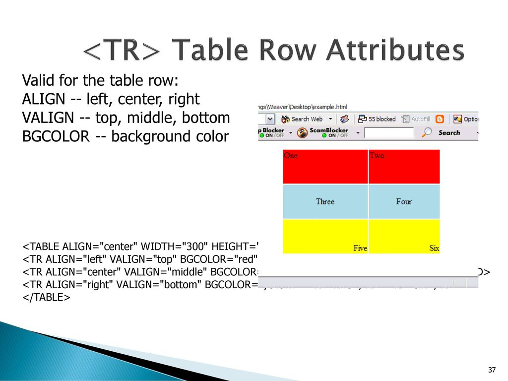 How to Create Responsive Tables using CSS without 'table' Tag