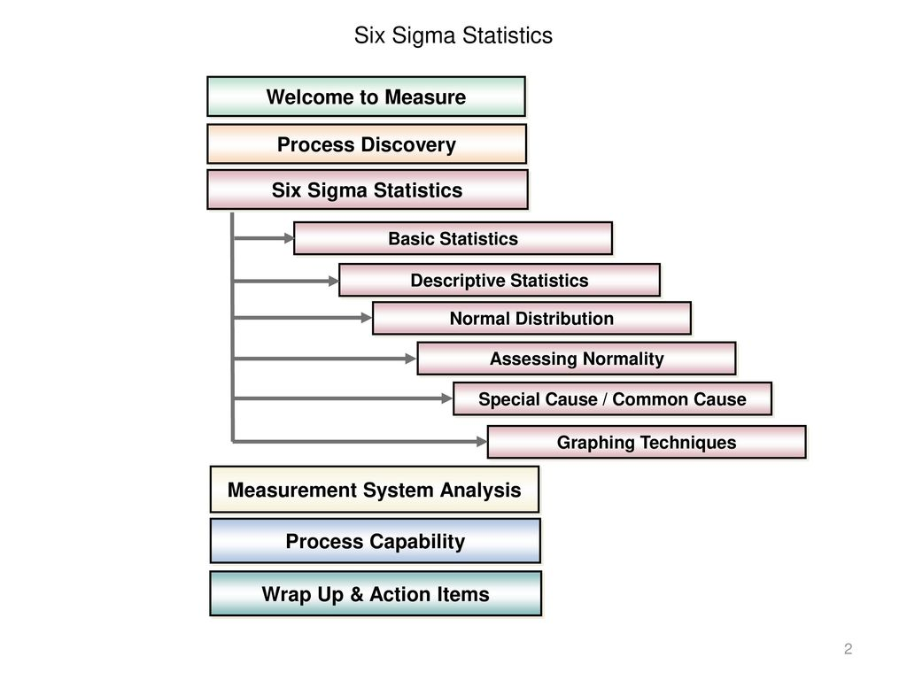 Six Sigma Statistics Welcome to Measure Process Discovery