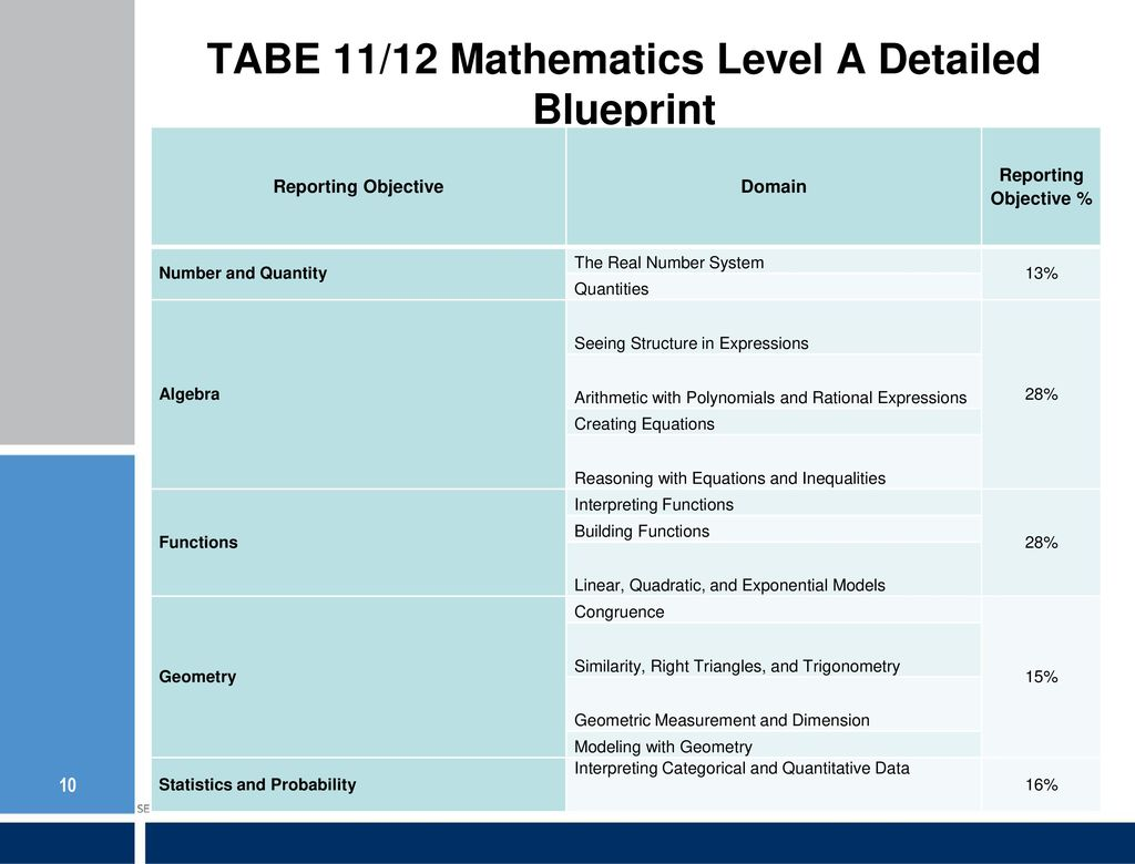 TABE and TASC: New Development for a New Standard - ppt download