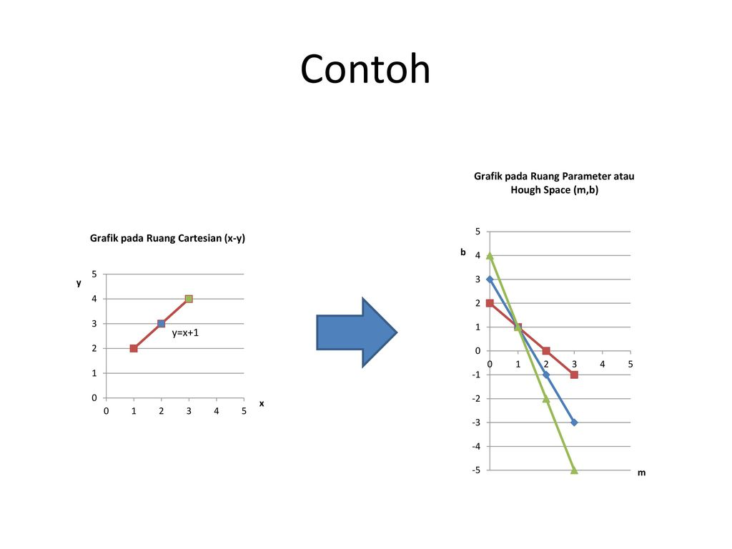 Hough transform ppt download 14 contoh yx1 ccuart Gallery