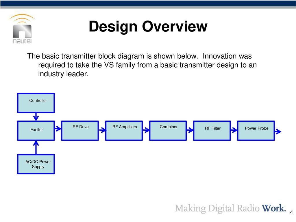 Vs Series Transmitters Design Overview Ppt Download Block Diagram Of Radio Transmitter 4 The Basic