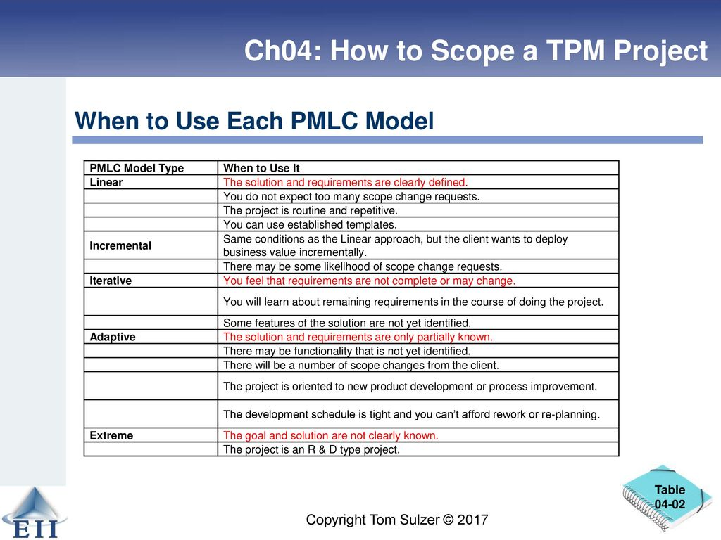 Is 455 Project Management How To Scope A Tpm Project Ppt Download