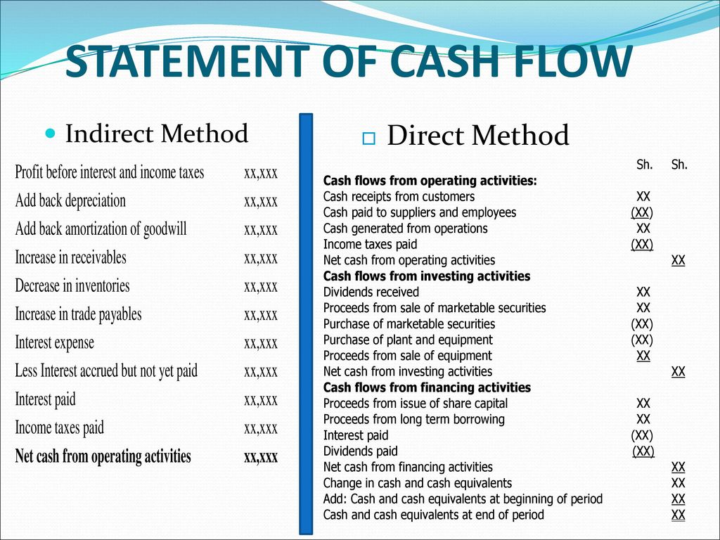 17 STATEMENT OF CASH FLOW Indirect Method Direct Method