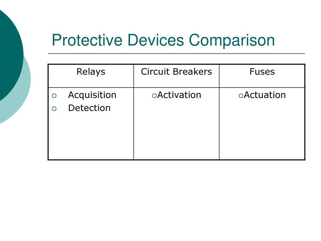 Protection And Relay Schemes Ppt Video Online Download Circuit Breaker 12 Protective Devices Comparison Relays Breakers