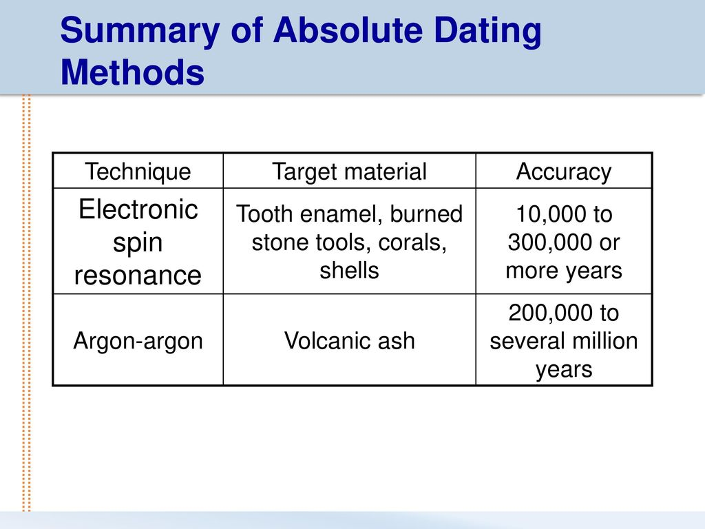 dating methods accuracy