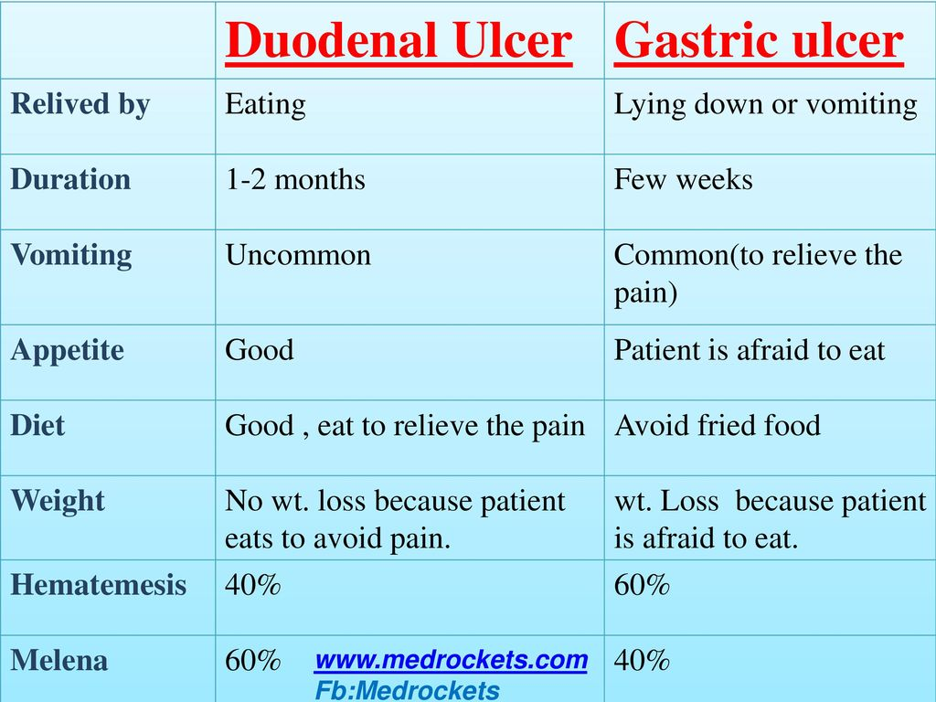 What is characterized by a diet with an ulcer of the duodenum