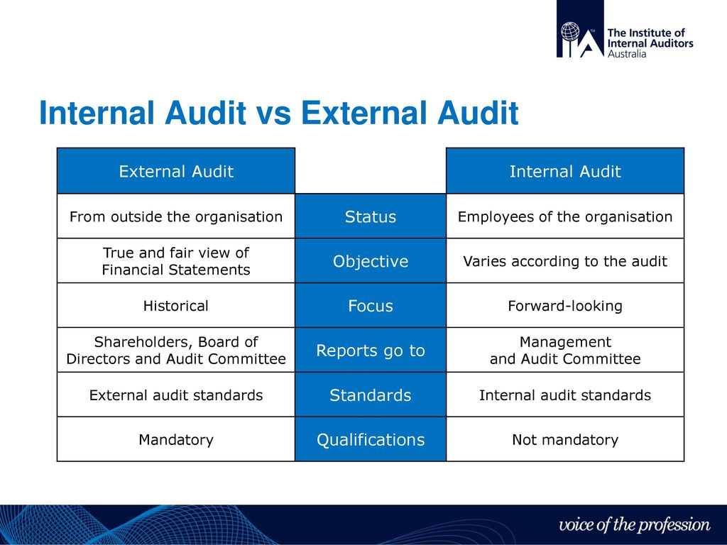 walmart internal and external audit The internal audit department has the opportunity to deliver increased risk coverage, cost savings and measurable value to the business by identifying and performing audits across the company's value chain.
