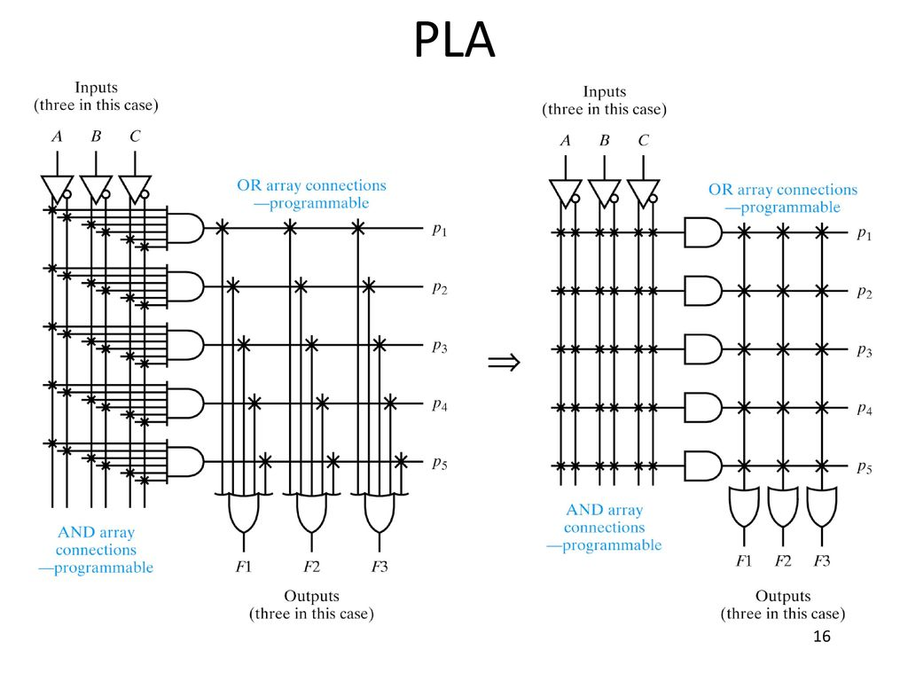 16 PLA Obsolete but show the evolution of PLDs – desire to have  programmable AND plane