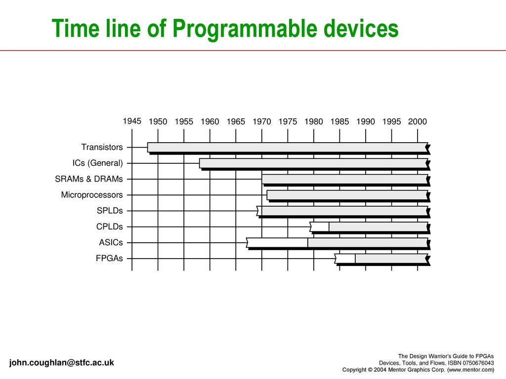 Introduction To Programmable Logic Devices Ppt Download Microprocessor Dedicated Circuit Time Line Of