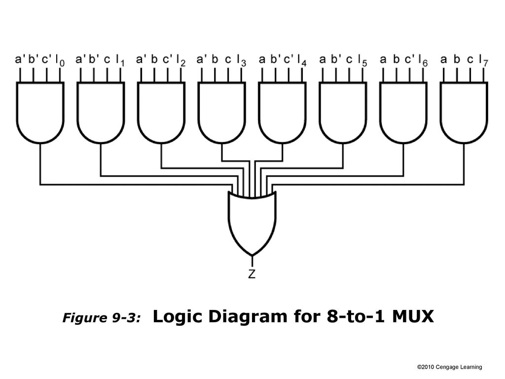 4 Figure 9-3: Logic Diagram for 8-to-1 MUX