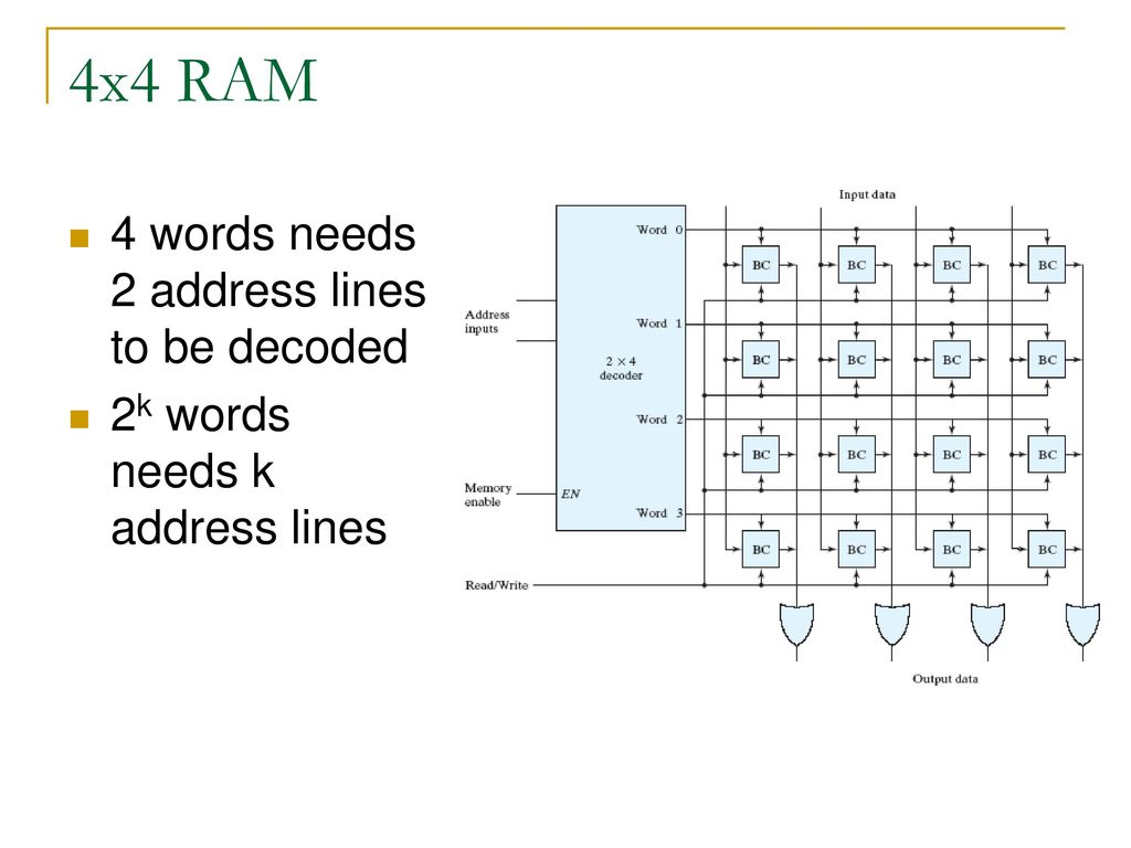 Memory And Programmable Logic Ppt Download Diagram Of Ram 4x4 4 Words Needs 2 Address Lines To Be Decoded