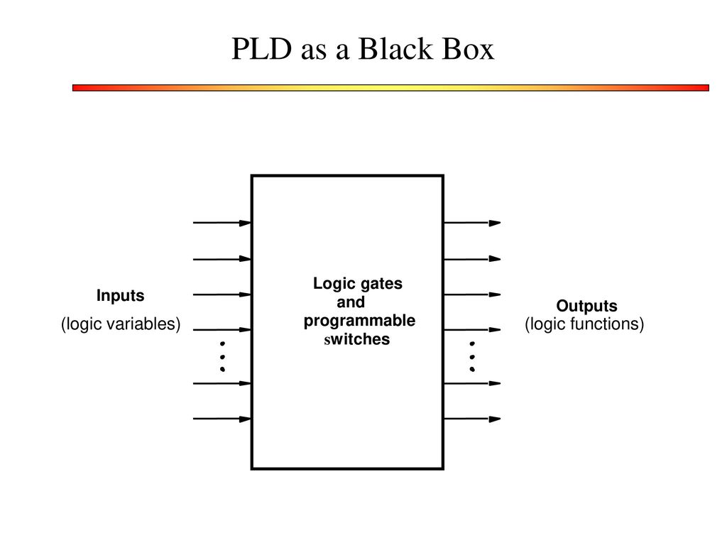 Programmable Logic Devices Ppt Download 2 Way Switch Gate Pld