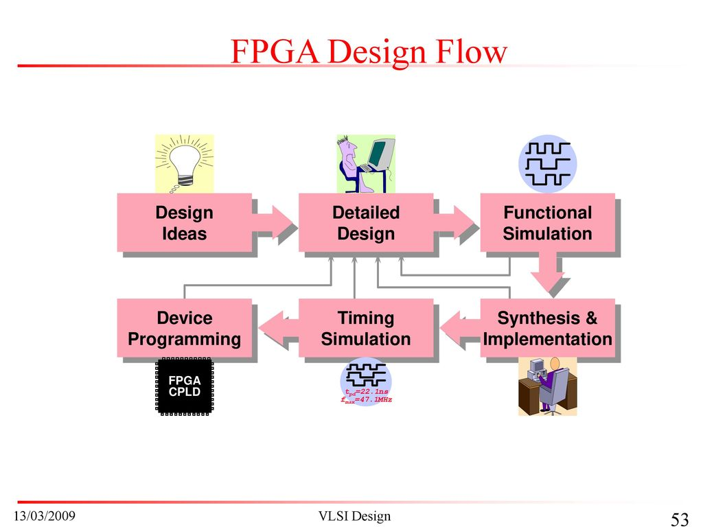 Unit Vi Semiconductor Integrated Circuit Design Ppt Download Vlsi Flow Fpga Detailed Ideas Device Programming Timing