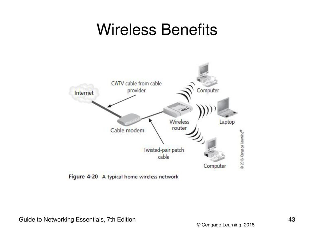 Guide To Networking Essentials 7th Edition Ppt Download Typical Home Wireless Network Diagram 43 Benefits