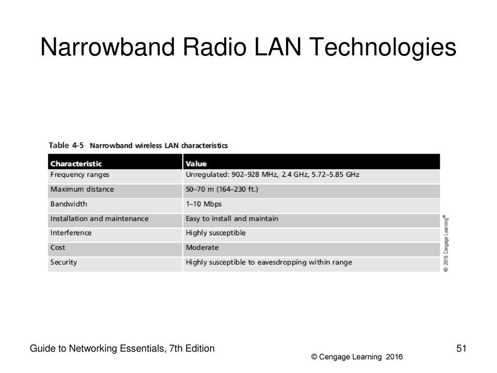 Guide to Networking Essentials, 7th Edition. Narrowband Radio LAN  Technologies