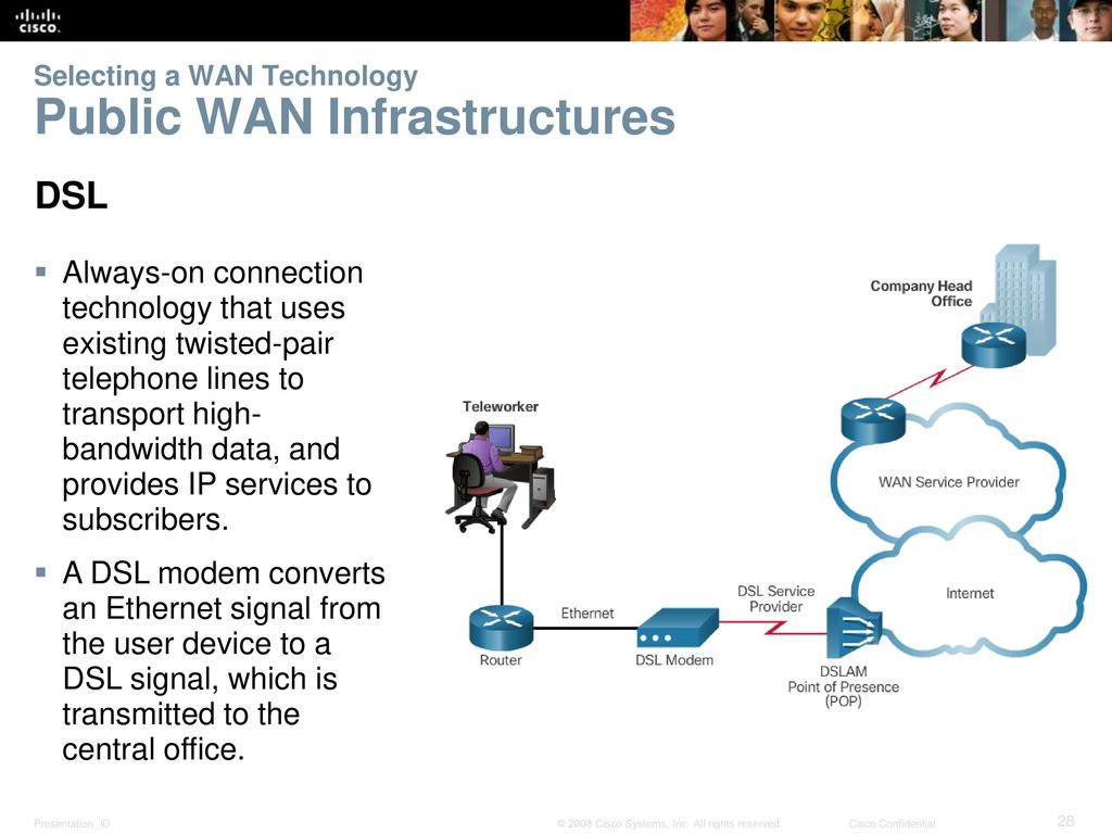 Instructor Materials Chapter 1 Wan Concepts Ppt Download Cisco Dsl Wiring Diagram 21 Selecting