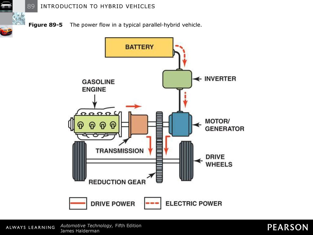 Introduction To Hybrid Vehicles Ppt Download Engine Diagram Power Of A Train 7 Figure 89 5 The Flow In Typical Parallel Vehicle