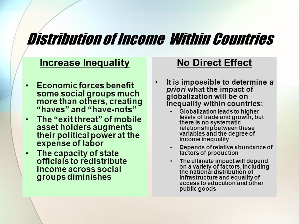 Distribution of Income Within Countries