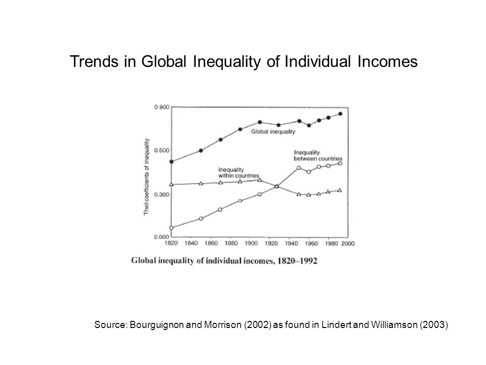Trends in Global Inequality of Individual Incomes