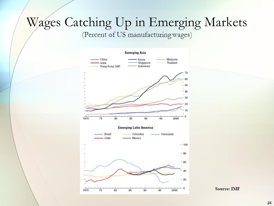 Wages Catching Up in Emerging Markets (Percent of US manufacturing wages)