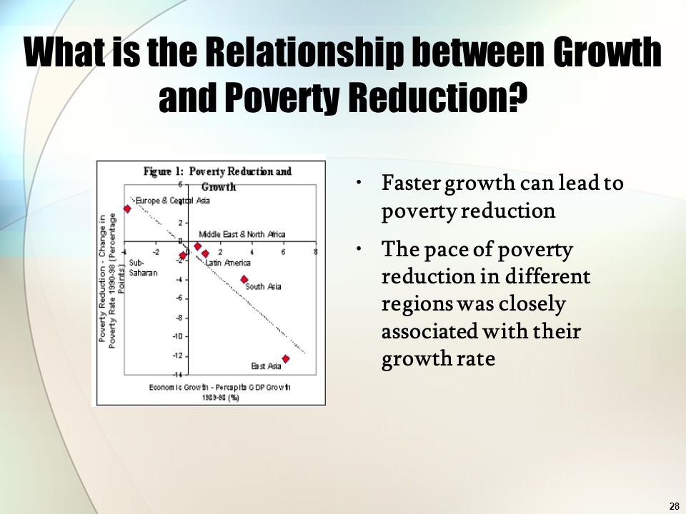 What is the Relationship between Growth and Poverty Reduction