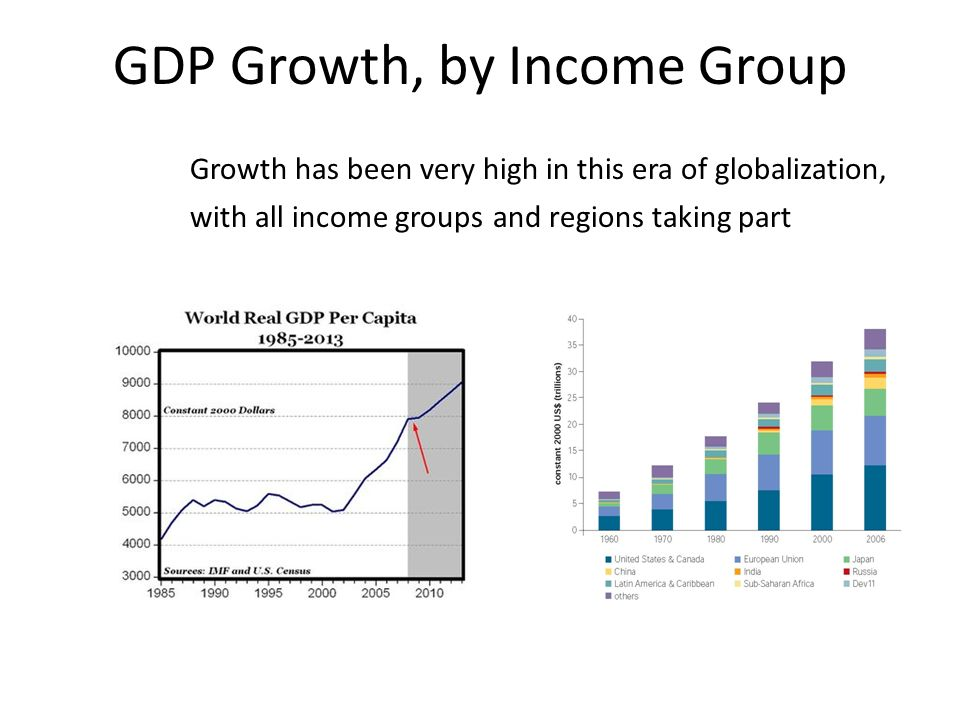 GDP Growth, by Income Group