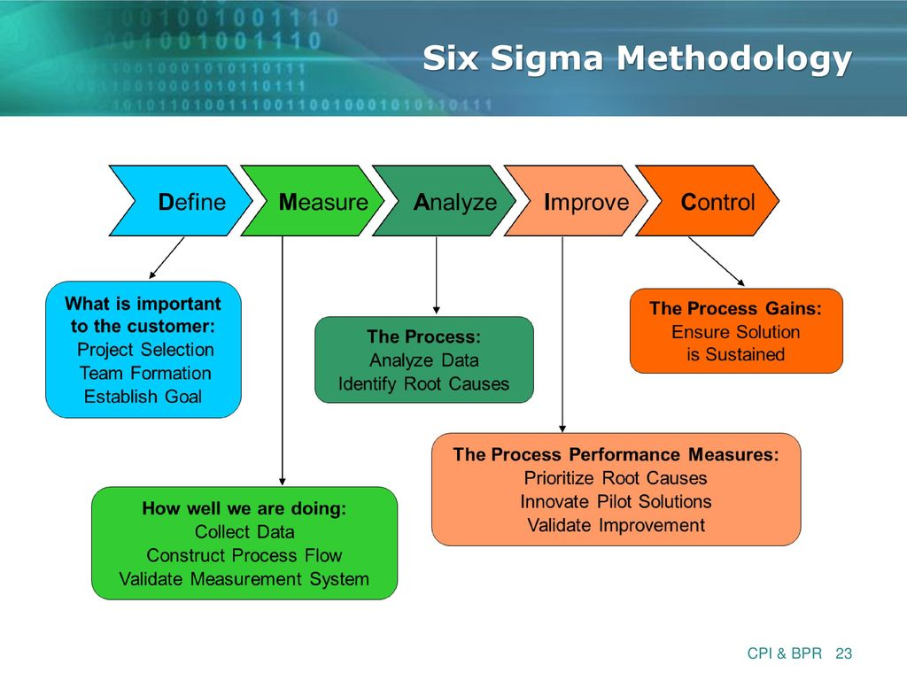 Isa 201 Intermediate Information Systems Acquisition Ppt Download Process Flow Diagram Six Sigma 23 Methodology Cpi Bpr