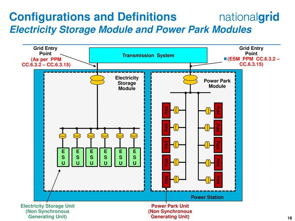 Electricity Storage Unit Dandk Organizer