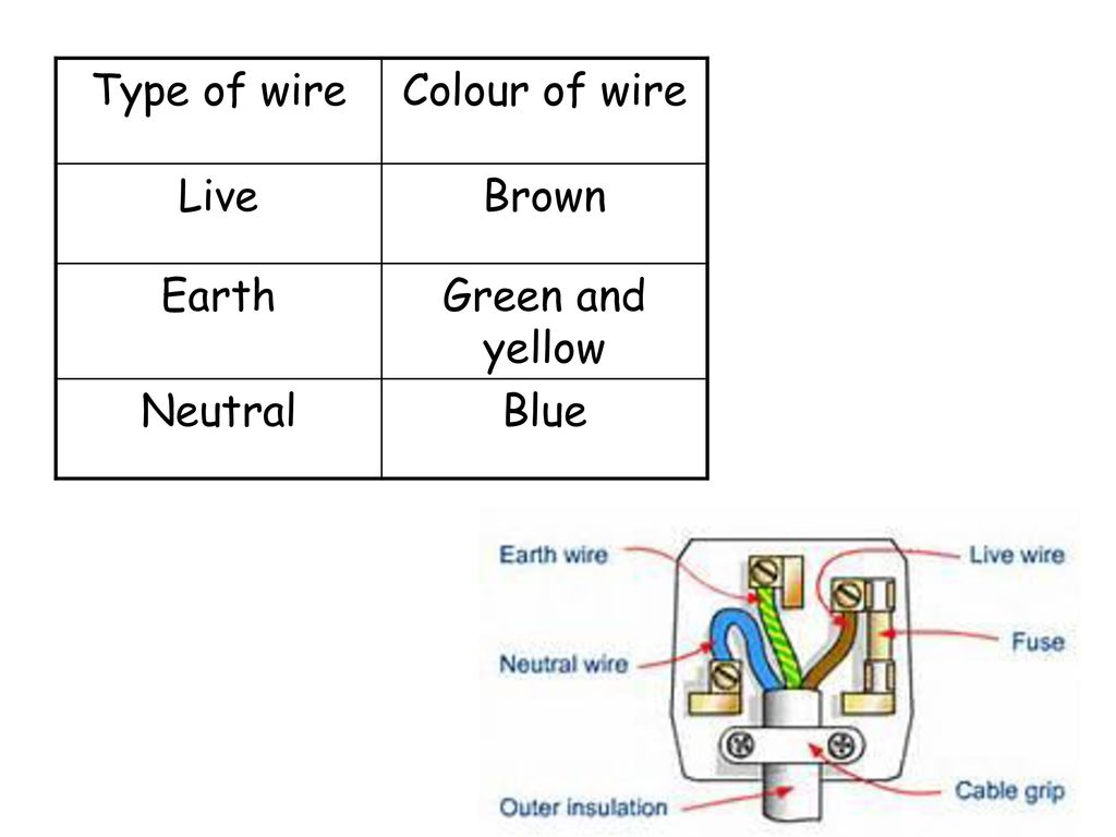 Exelent Colour Of Live Wire Frieze - Electrical Diagram Ideas ...