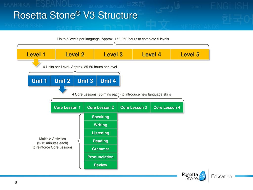 Rosetta Stone Implementation Ppt Download