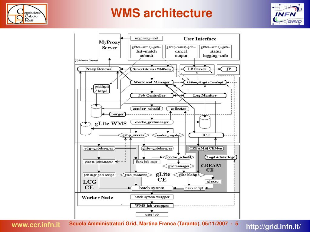 Service Configuration and Management: The Workload