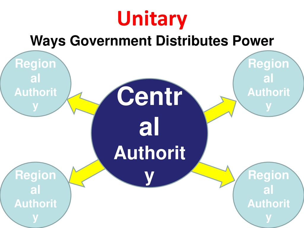 Diagram Of Unitary Government Wiring Libraries Products Detaileddiagram Origin Denmark Structure