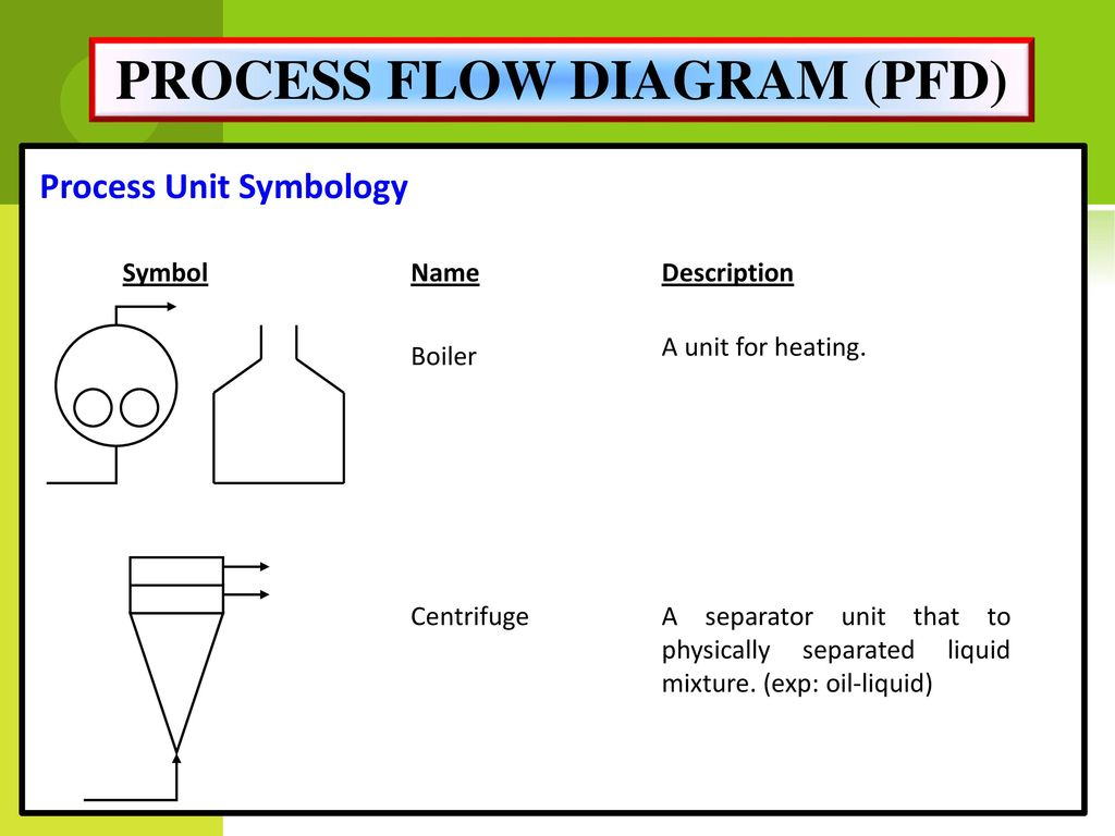 Process Flow Diagram Boiler Wiring Library Pfd 21
