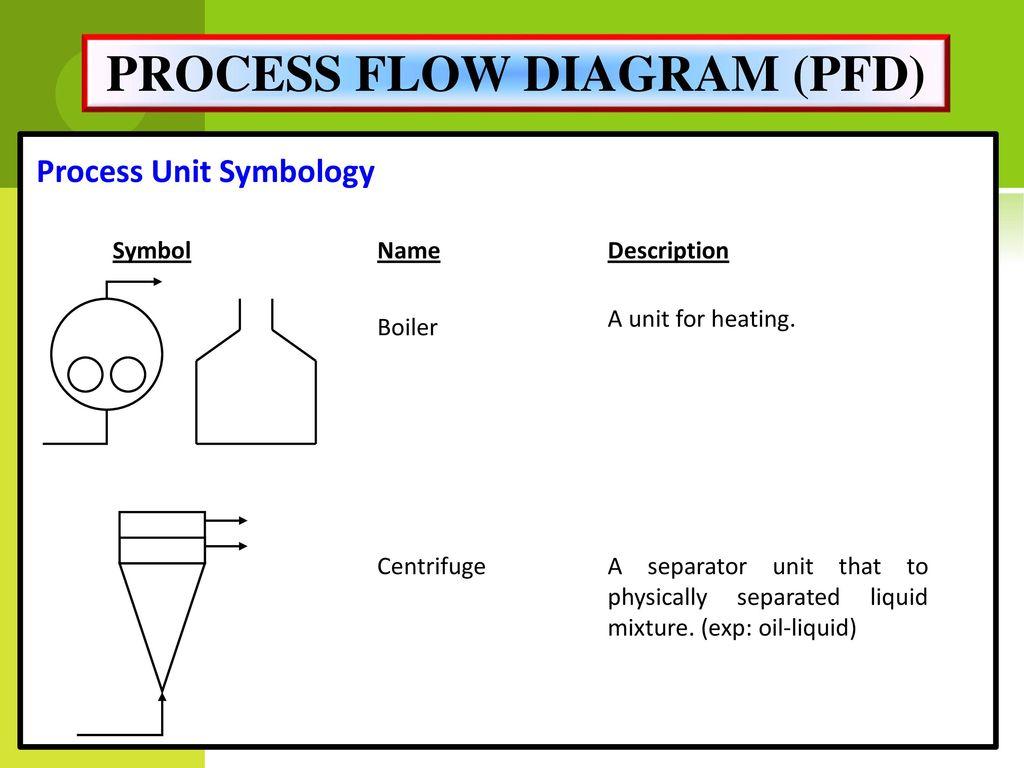 Miss Rahimah Binti Othman Ppt Download Symbols For Process Flow Diagrams 21