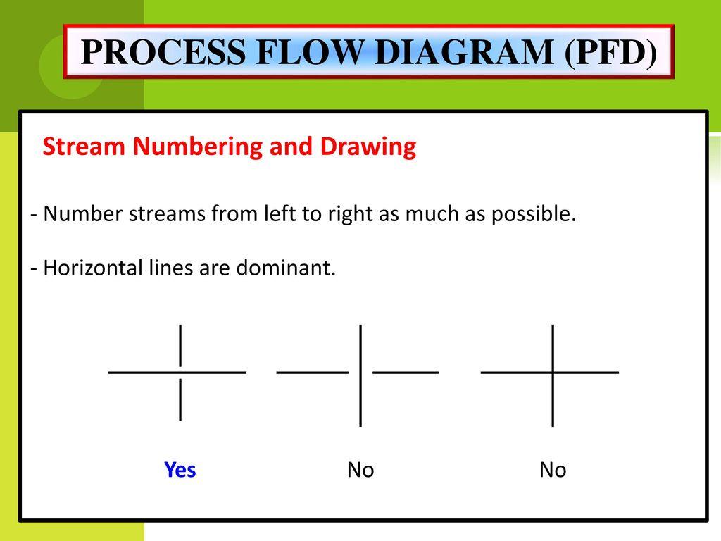 Miss Rahimah Binti Othman Ppt Download Process Flow Diagram Yes No 30