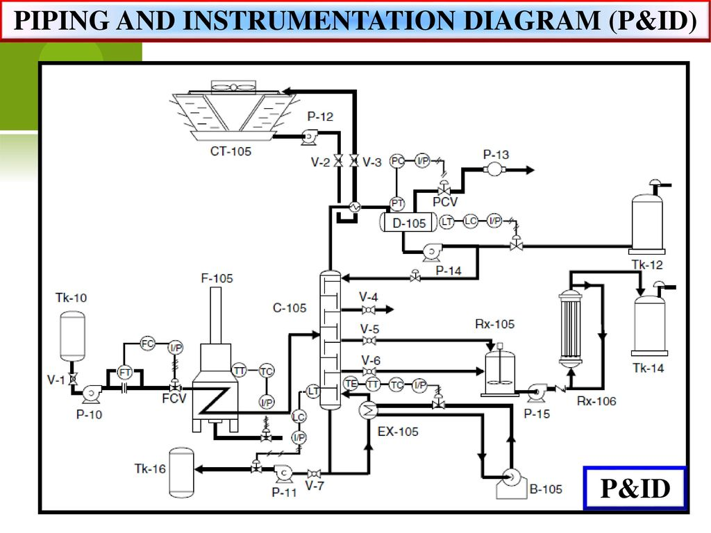 44 PIPING AND INSTRUMENTATION DIAGRAM (P&ID)