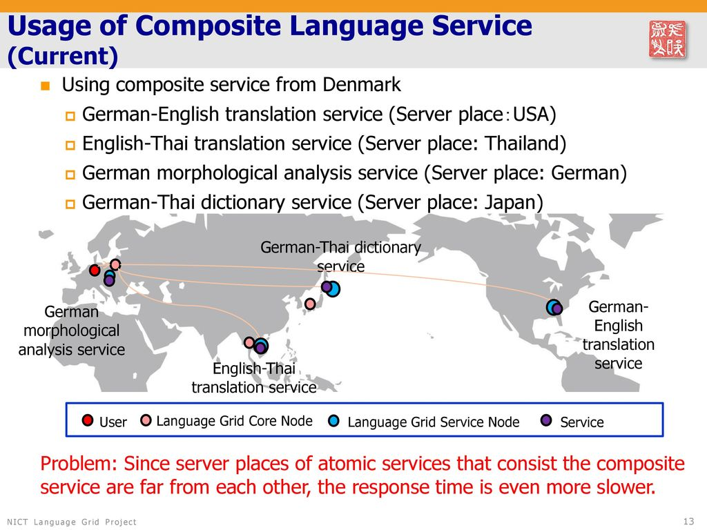 Dynamic Deployment of Language Services Using JGN2plus - ppt download