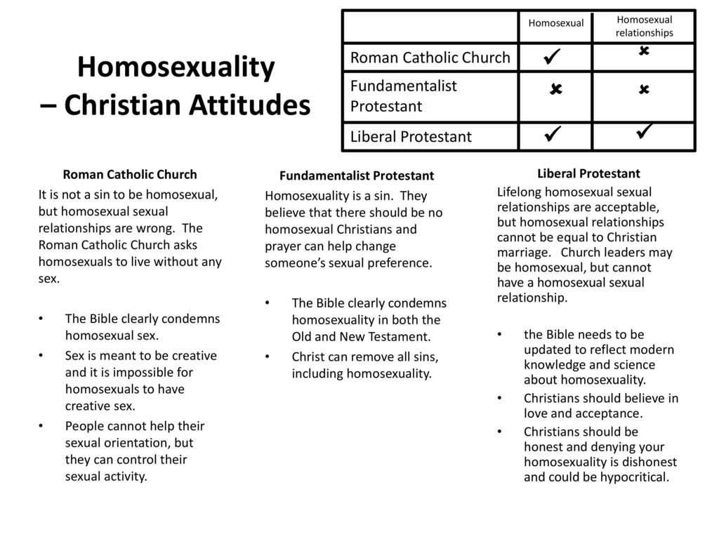 Protestants and homosexuality and christianity