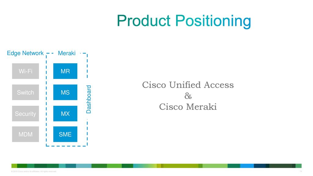 Agenda Introductions Meraki Overview/Training New Products