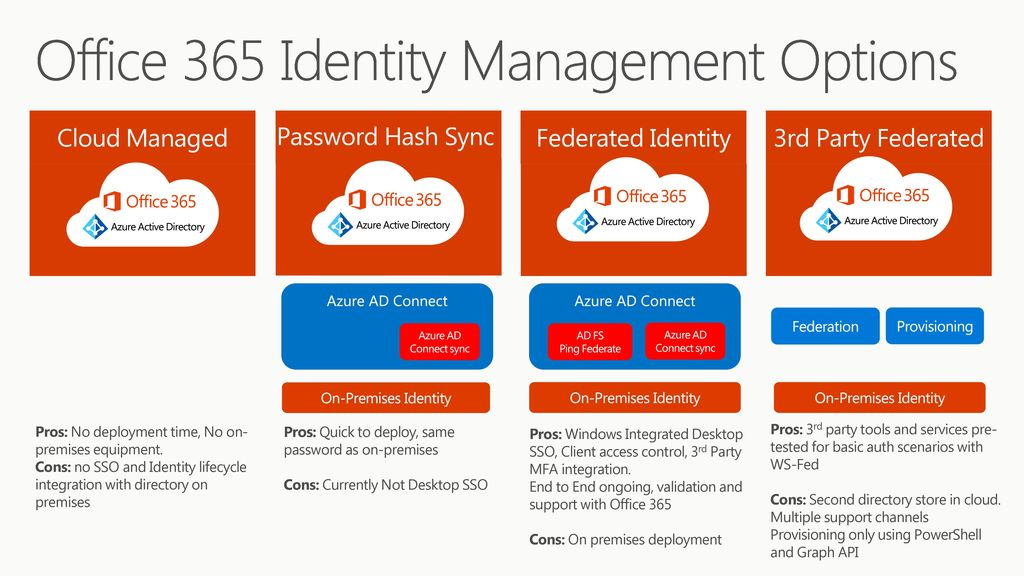 Microsoft /3/ :30 PM BRK3109 Deliver management and security at