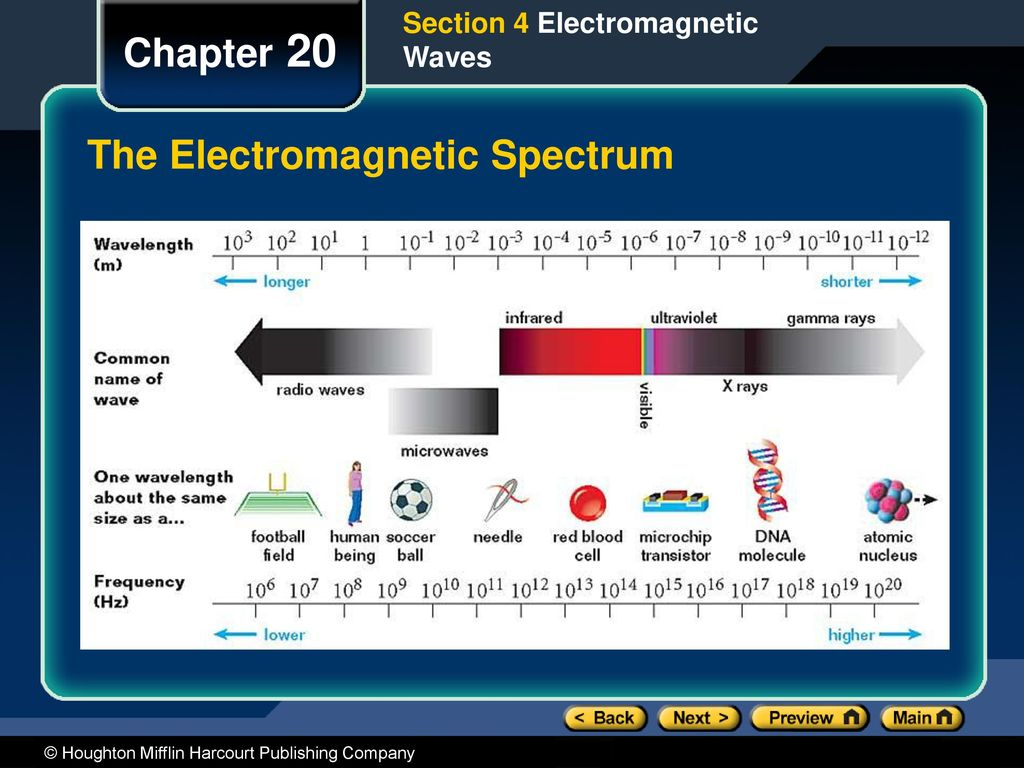 Chapter 20 Preview Objectives Electromagnetic Induction Ppt Download Ve Used To Build This Circuitclick It For Higher Resolution Image 50 The Spectrum