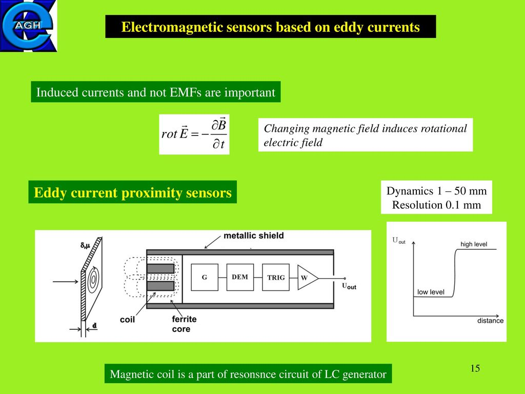 11 Magnetic Sensors Introduction Principle Of Work Ppt Download Circuit Diagram For Generator On Inductive Proximity Sensor Lc Electromagnetic Based Eddy Currents