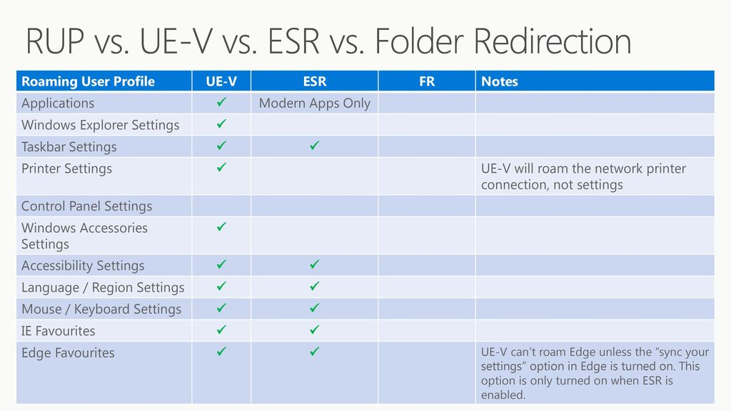 Discover how App-V and UE-V align with an Evergreen Windows
